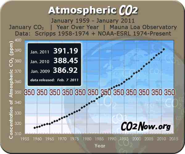January 2011 global CO2 levels in parts per million (ppm), preliminary data released Feb 7, 2011/Mauna Loa Observatory, NOAA-ESRL, co2now.org