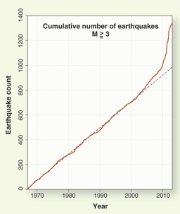 "Earthquakes of Magnitude 3 or stronger, 1967-2012/""Injection-Induced Earthquakes,"" William L. Ellsworth, Science Magazine, July 12, 2013"