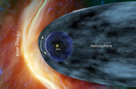 Diagram of edge of solar system/Discovery News