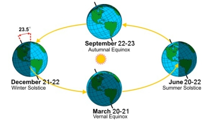 Diagram of Earth's tilt on Winter and Summer Soltices/NOAA, Washington Post