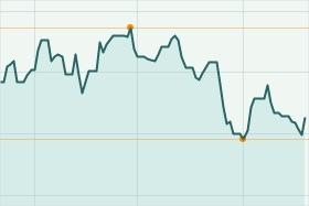 SeaWorld Stock Chart/The Wall Street Journal Market Watch